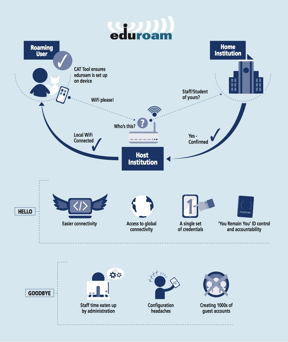What is Eduroam