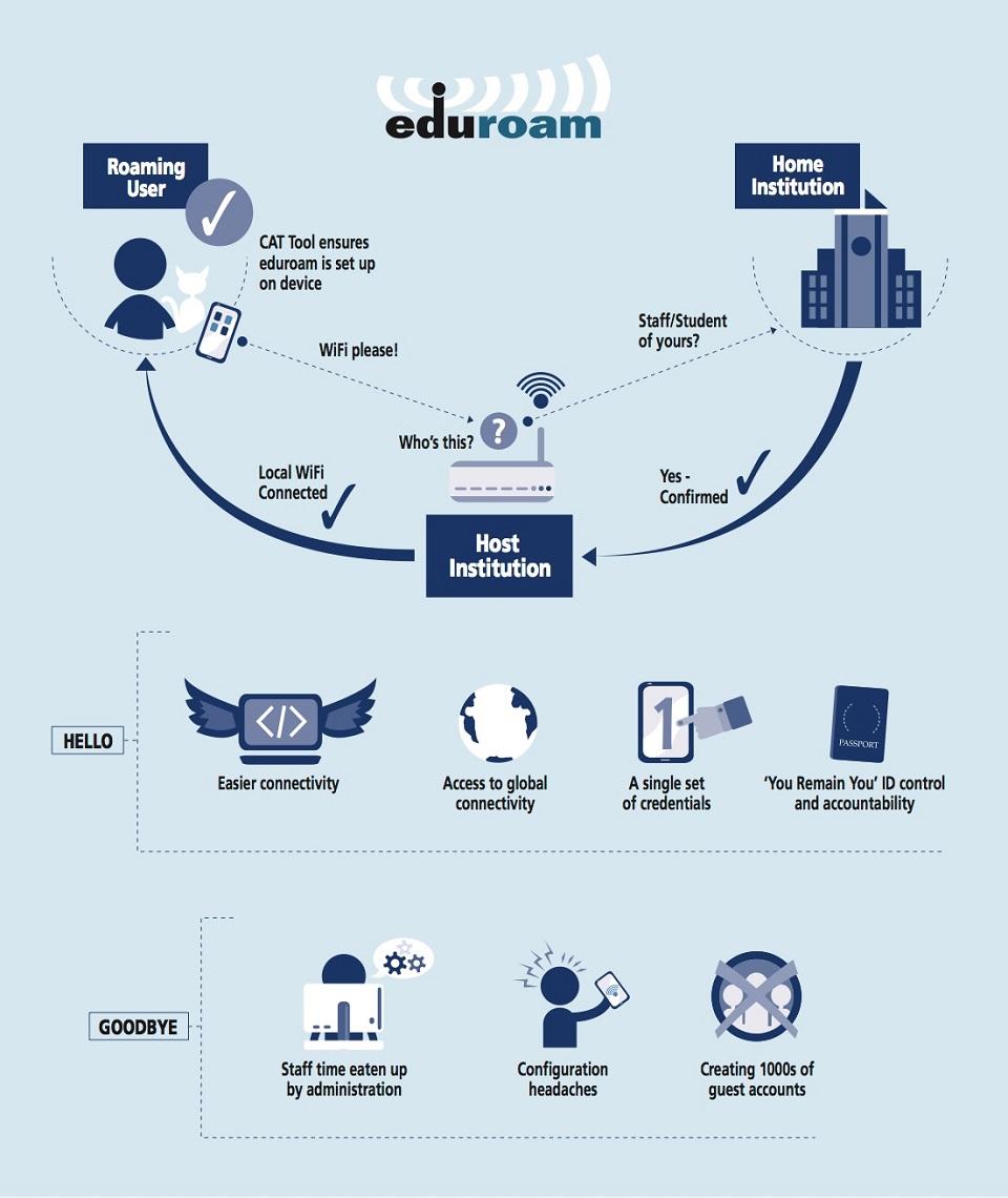 What is Eduroam